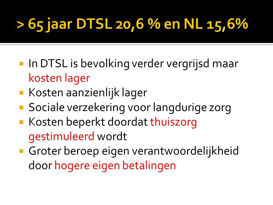 > 65 jaar DTSL 20,6 % en NL 15,6% In DTSL is bevolking verder vergrijsd maar kosten lager. Kosten aanzienlijk lager.