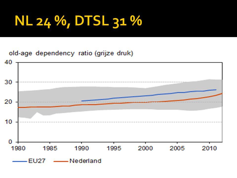 NL 24 %, DTSL 31 %