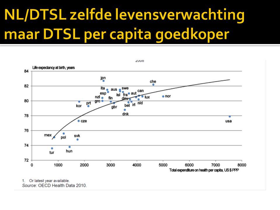 NL/DTSL zelfde levensverwachting maar DTSL per capita goedkoper