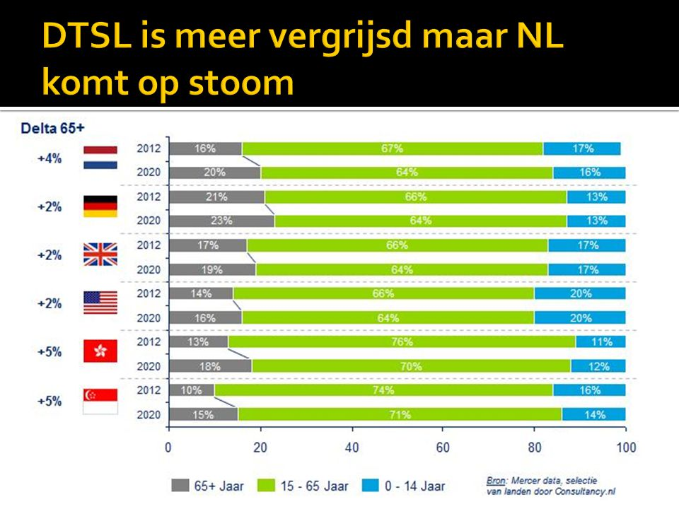 DTSL is meer vergrijsd maar NL komt op stoom