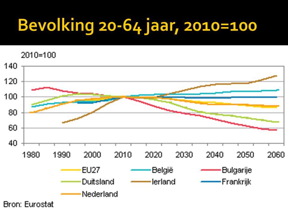 Bevolking 20-64 jaar, 2010=100