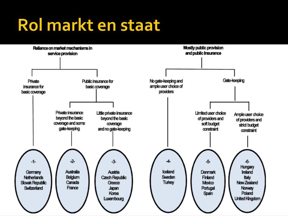 Rol markt en staat