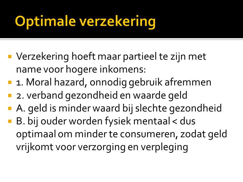 Optimale verzekering Verzekering hoeft maar partieel te zijn met name voor hogere inkomens: 1. Moral hazard, onnodig gebruik afremmen.