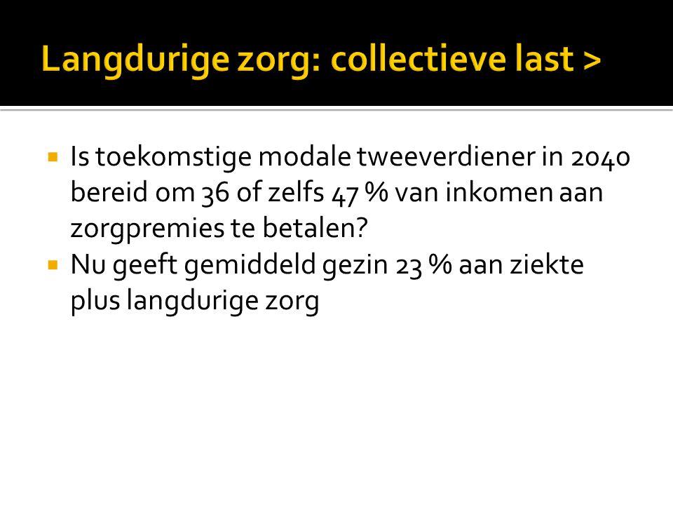 Langdurige zorg: collectieve last >