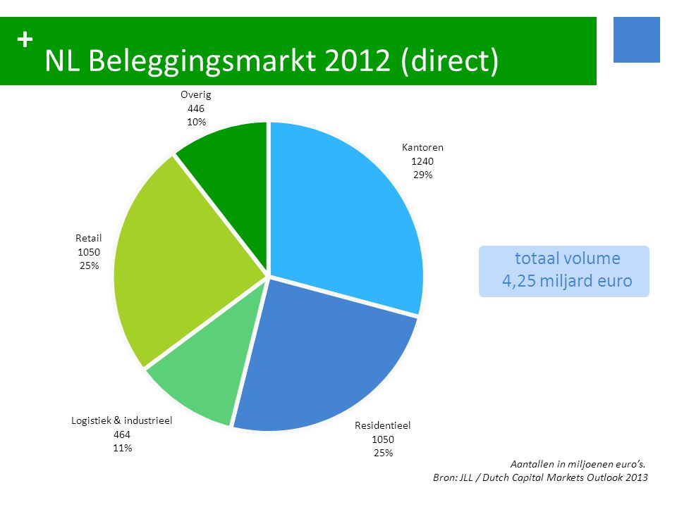 NL Beleggingsmarkt 2012 (direct)