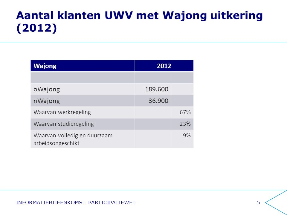 Aantal klanten UWV met Wajong uitkering (2012)