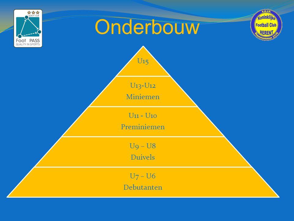 Onderbouw U15 U13-U12 Miniemen U11 - U10 Preminiemen U9 – U8 Duivels