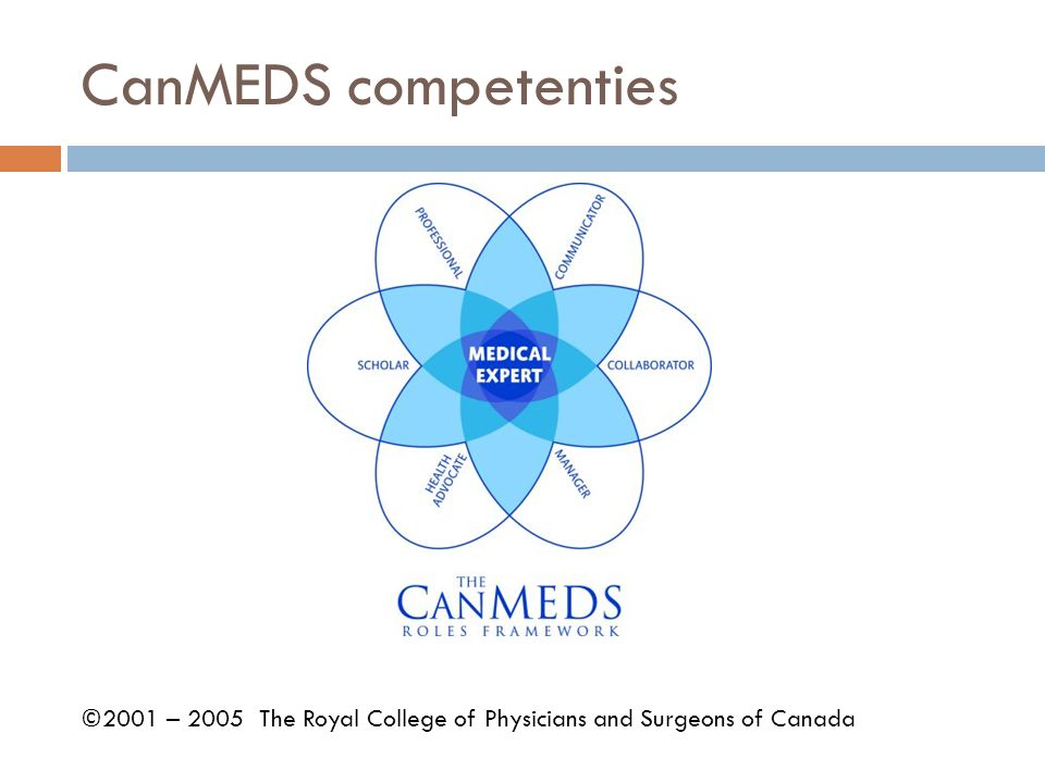 CanMEDS competenties ©2001 – 2005 The Royal College of Physicians and Surgeons of Canada