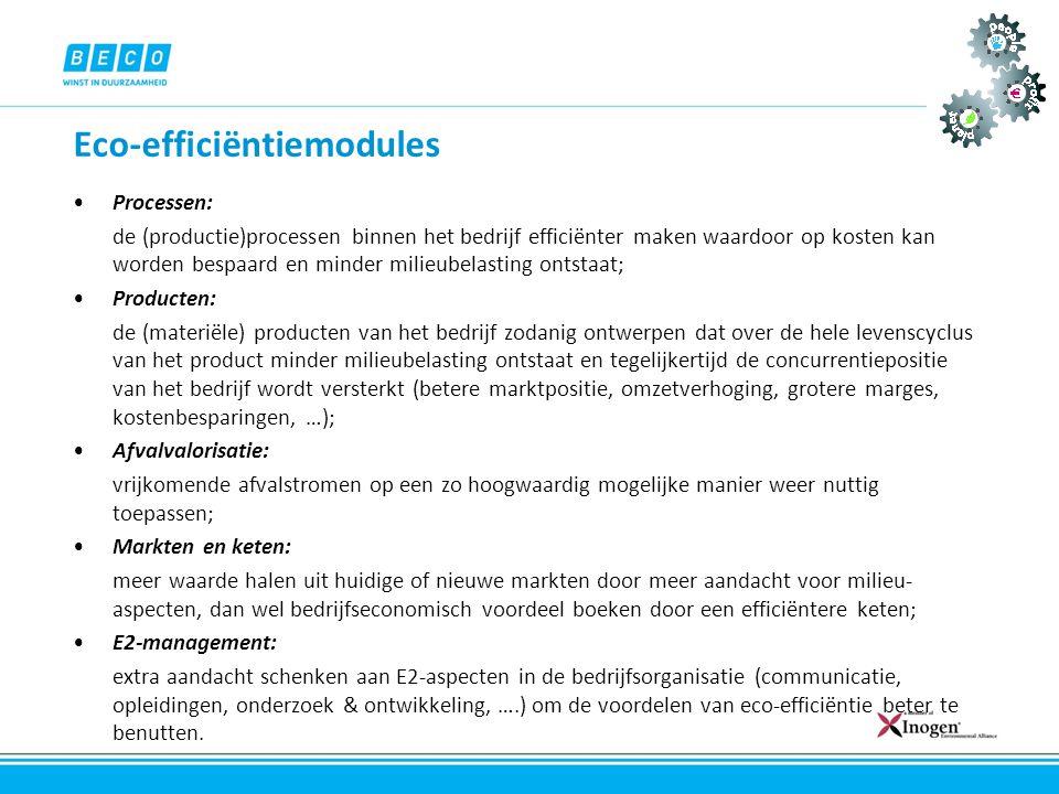 Eco-efficiëntiemodules