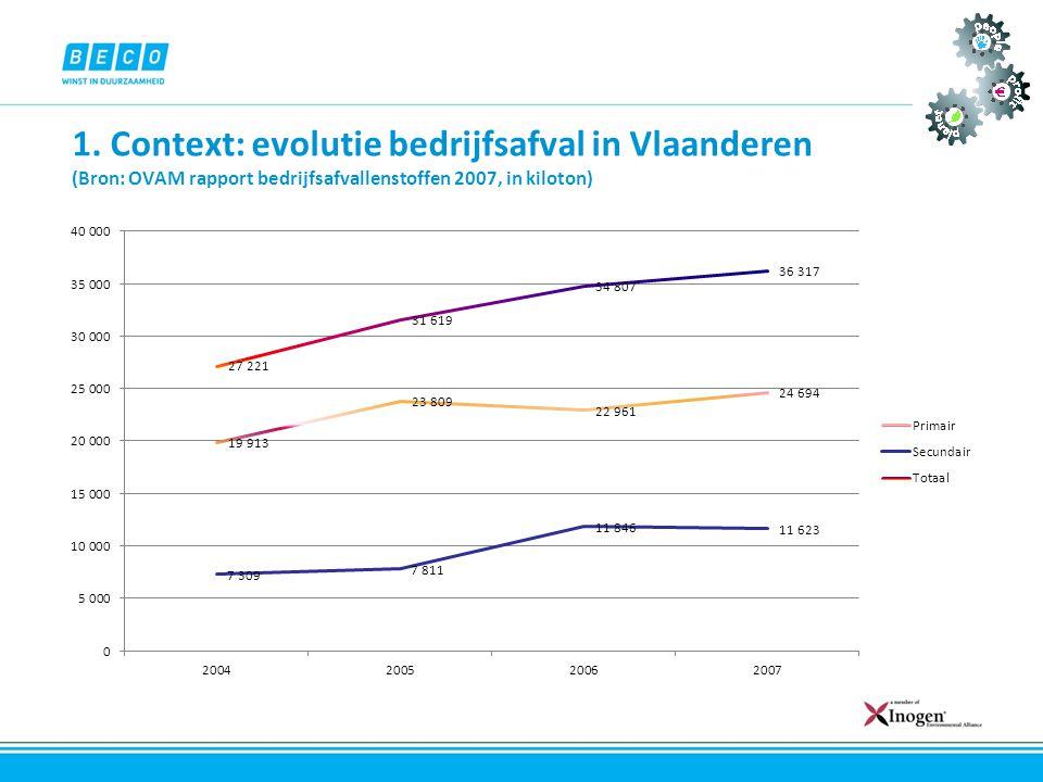 1. Context: evolutie bedrijfsafval in Vlaanderen (Bron: OVAM rapport bedrijfsafvallenstoffen 2007, in kiloton)