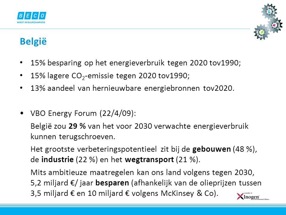 België 15% besparing op het energieverbruik tegen 2020 tov1990;