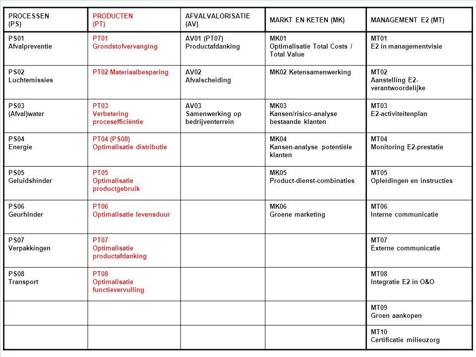 PROCESSEN (PS) PRODUCTEN. (PT) AFVALVALORISATIE (AV) MARKT EN KETEN (MK) MANAGEMENT E2 (MT) PS01.