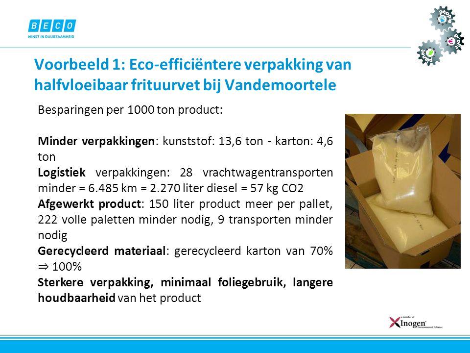 Voorbeeld 1: Eco-efficiëntere verpakking van halfvloeibaar frituurvet bij Vandemoortele