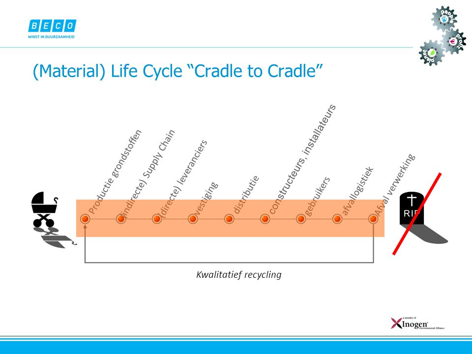 (Material) Life Cycle Cradle to Cradle