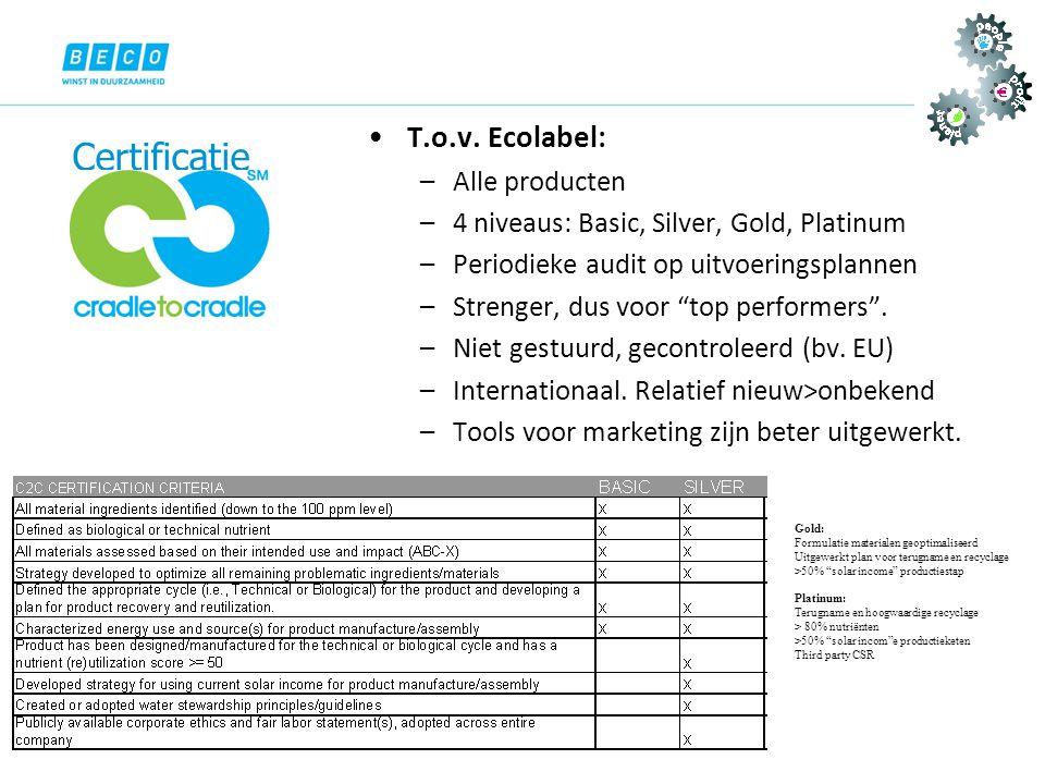 Certificatie T.o.v. Ecolabel: Alle producten