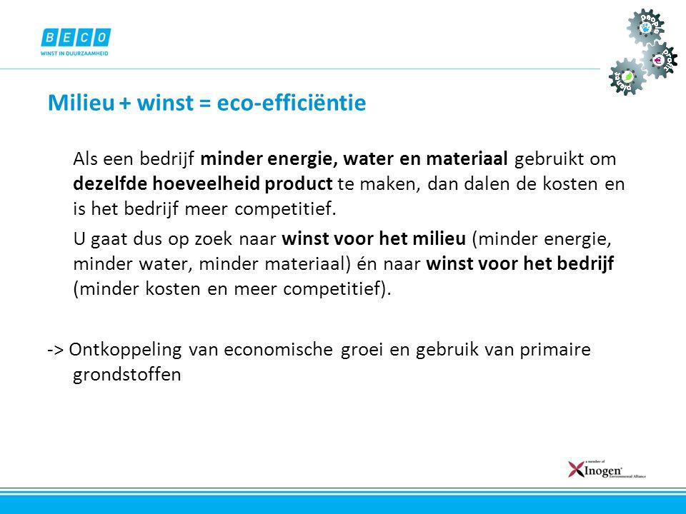 Milieu + winst = eco-efficiëntie