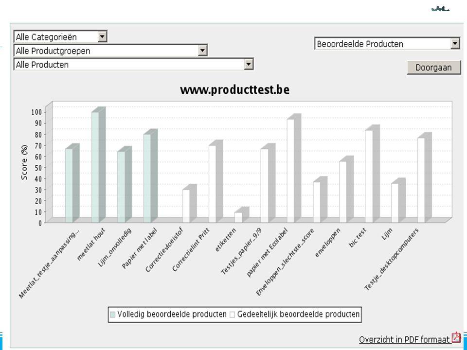 Overzicht grafiek 23.10.2008 & 12.11.2008 Preventie / Afvalstoffenbeheer