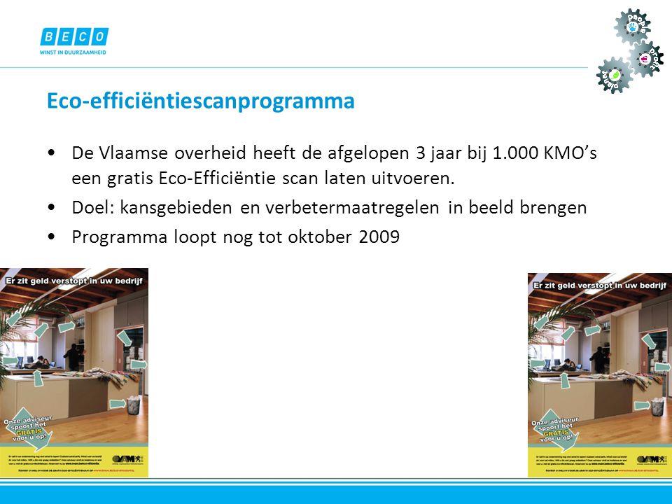 Eco-efficiëntiescanprogramma