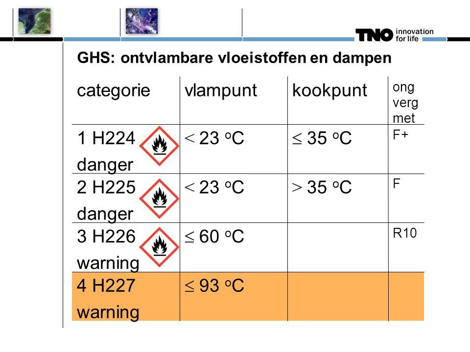 GHS: ontvlambare vloeistoffen en dampen