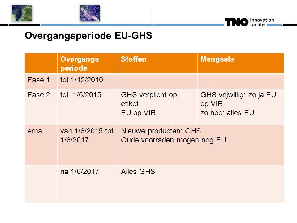 Overgangsperiode EU-GHS