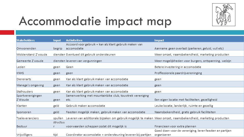 Accommodatie impact map
