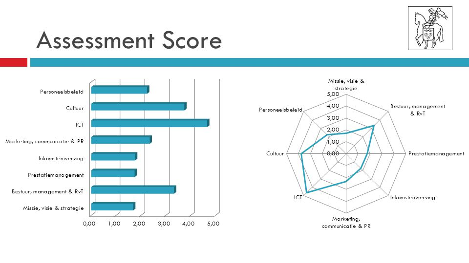 Assessment Score