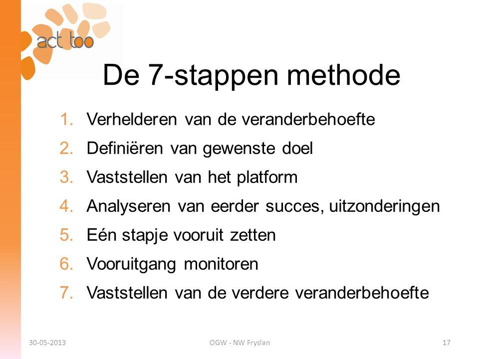 De 7-stappen methode Verhelderen van de veranderbehoefte