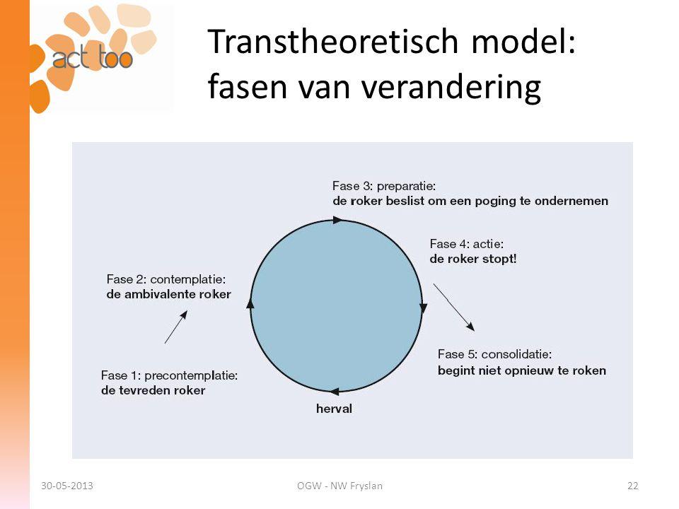 Transtheoretisch model: fasen van verandering