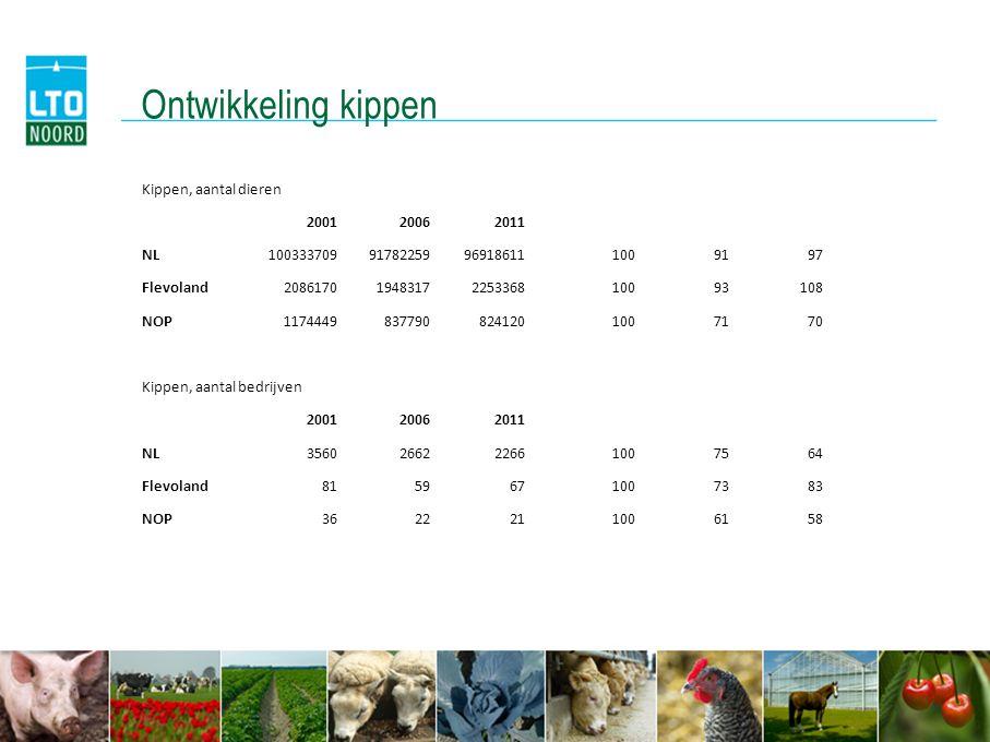 Ontwikkeling kippen Kippen, aantal dieren 2001 2006 2011 NL 100333709