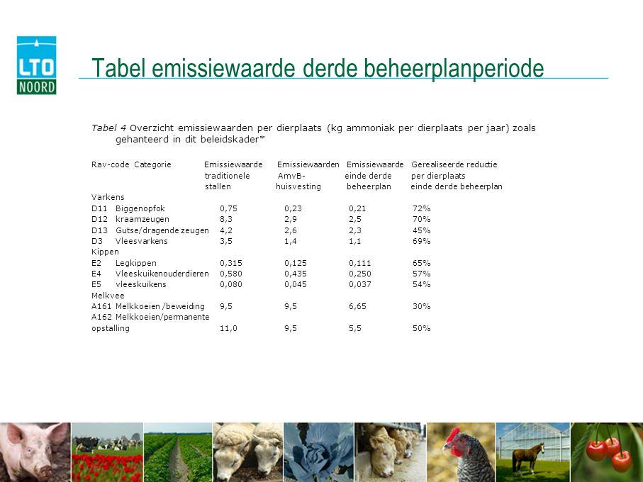 Tabel emissiewaarde derde beheerplanperiode