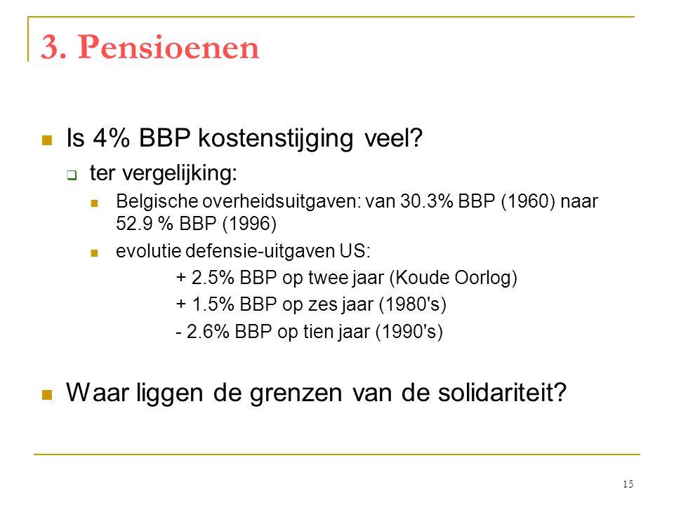 3. Pensioenen Is 4% BBP kostenstijging veel