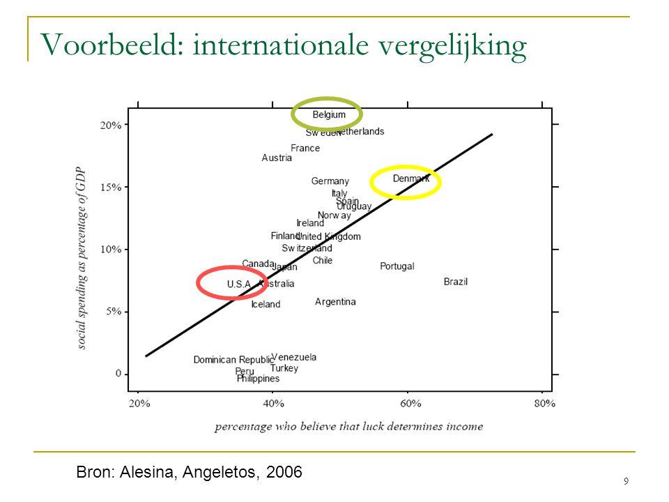 Voorbeeld: internationale vergelijking