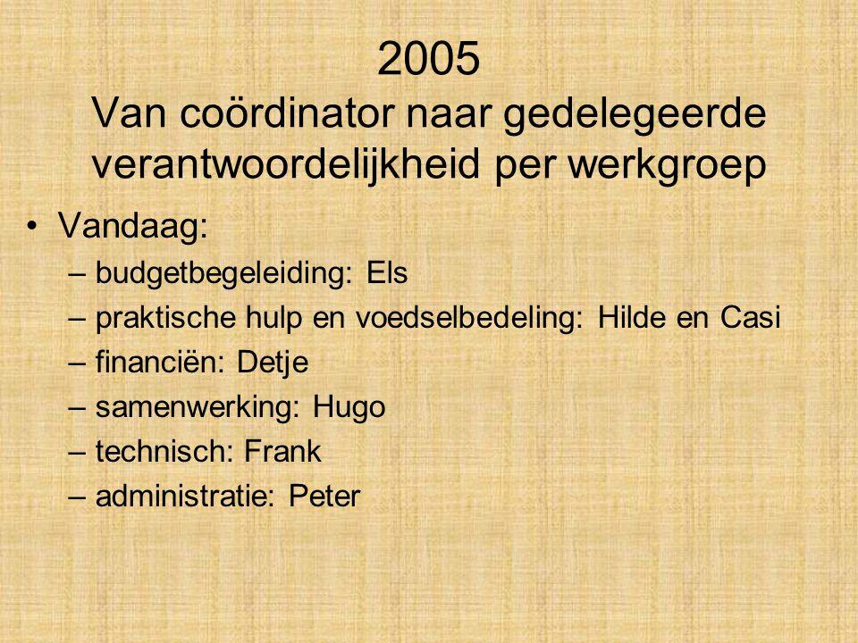 2005 Van coördinator naar gedelegeerde verantwoordelijkheid per werkgroep