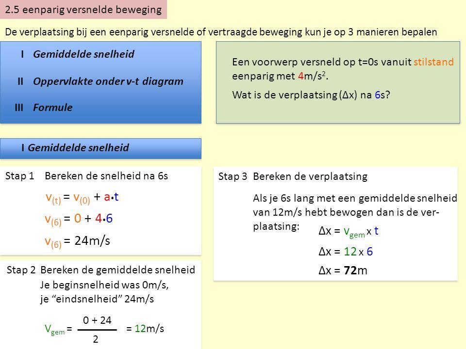 v(t) = v(0) + at v(6) = 0 + 46 v(6) = 24m/s Δx = vgem x t