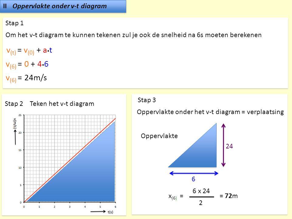 v(t) = v(0) + at v(6) = 0 + 46 v(6) = 24m/s II