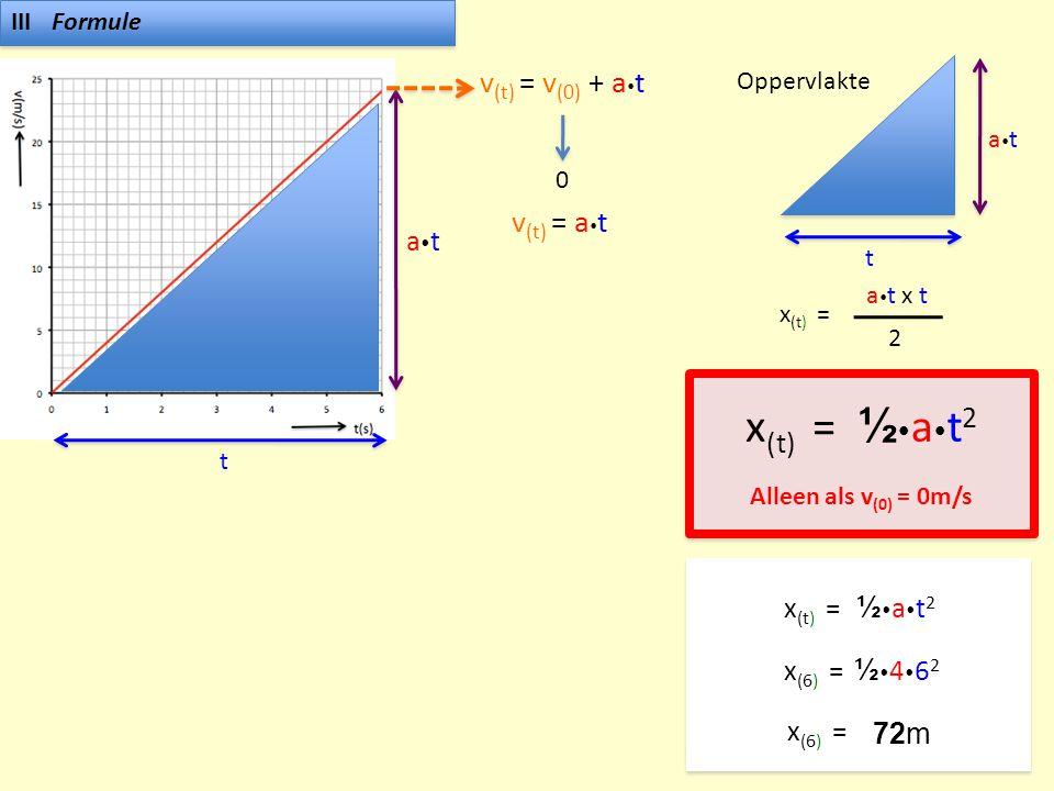 x(t) = ½at2 v(t) = v(0) + at v(t) = at at x(t) = ½at2 x(6) =