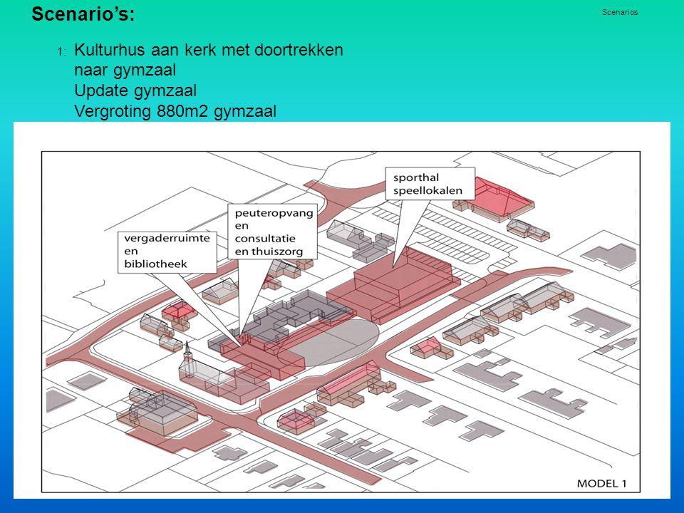 Scenario's: Update gymzaal Vergroting 880m2 gymzaal