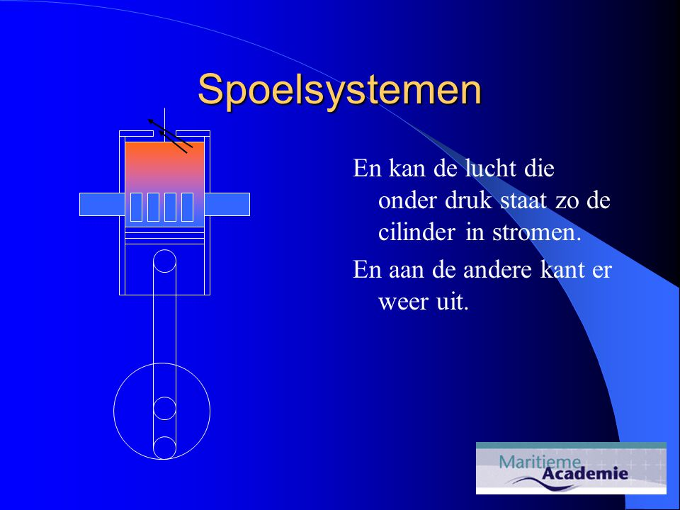 Spoelsystemen En kan de lucht die onder druk staat zo de cilinder in stromen.
