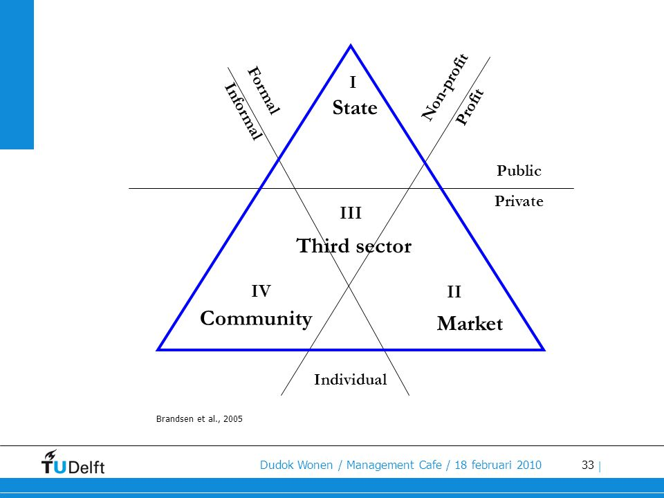 State Third sector Community Market