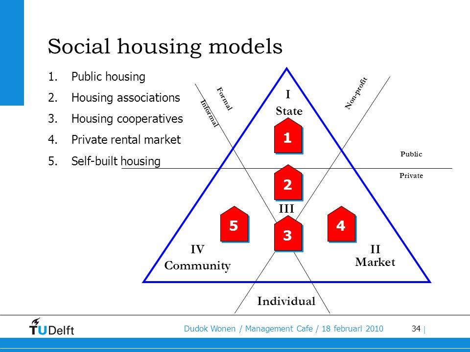 Social housing models 1 2 5 4 3 I State III IV II Market Community