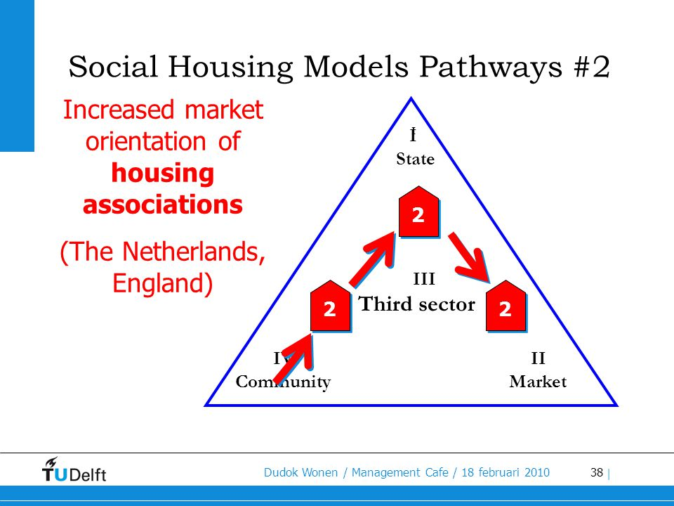 Social Housing Models Pathways #2