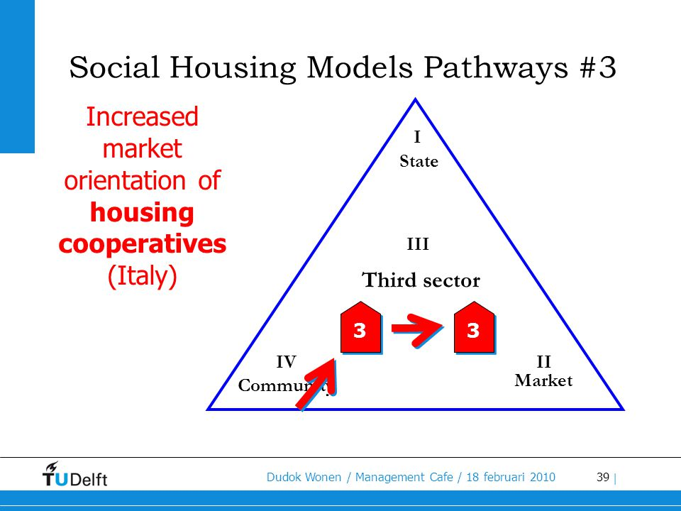 Increased market orientation of housing cooperatives (Italy)