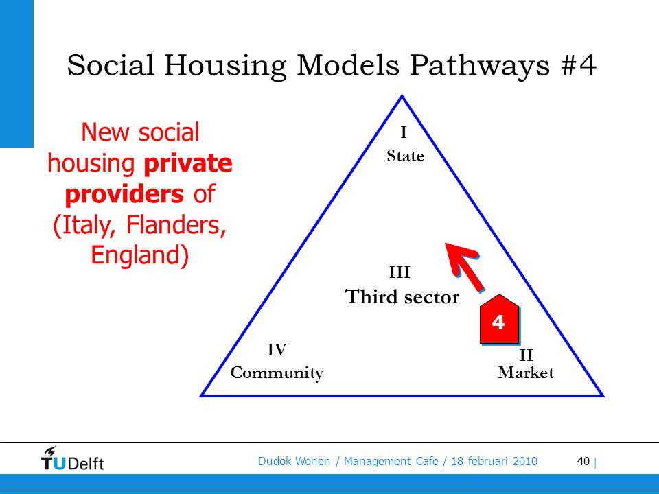New social housing private providers of (Italy, Flanders, England)