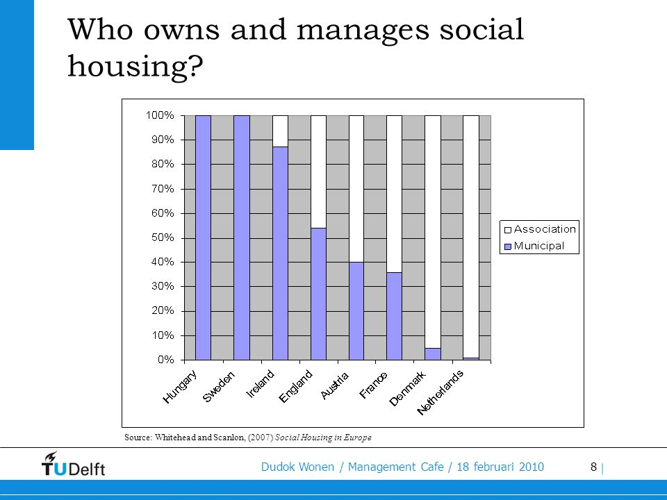 Who owns and manages social housing