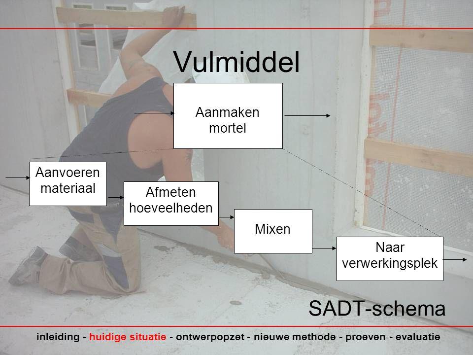 Vulmiddel SADT-schema Aanmaken mortel Aanvoeren materiaal