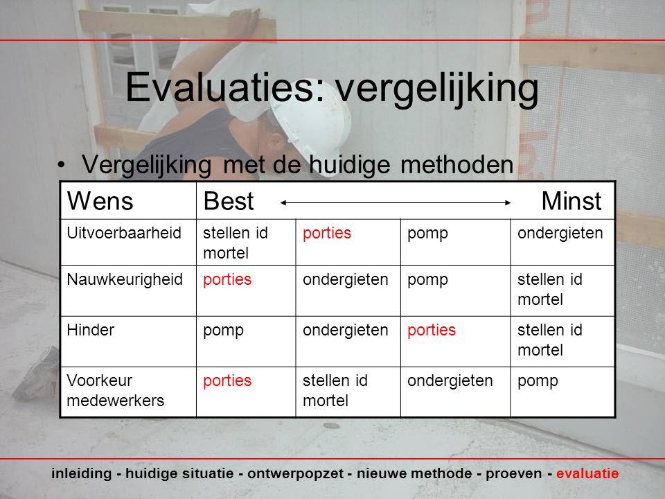 Evaluaties: vergelijking