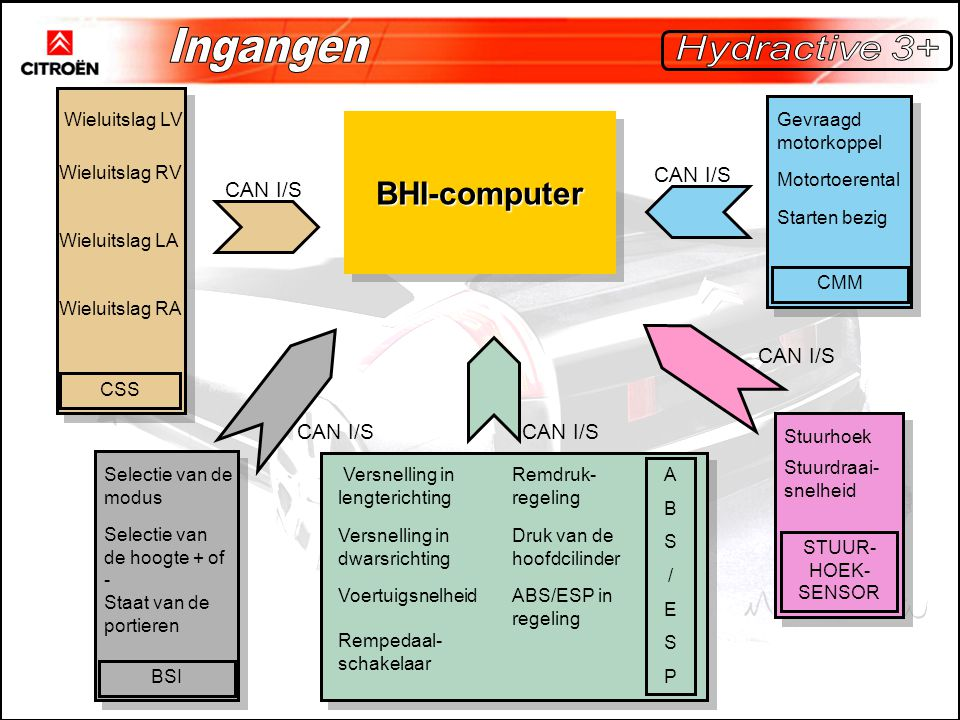 Ingangen BHI-computer Hydractive 3+ CAN I/S CAN I/S CAN I/S CAN I/S