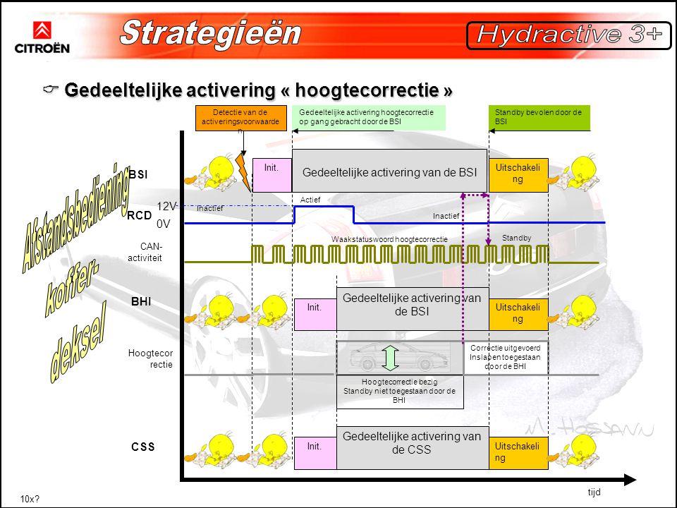 Afstandsbediening koffer- deksel Strategieën Hydractive 3+