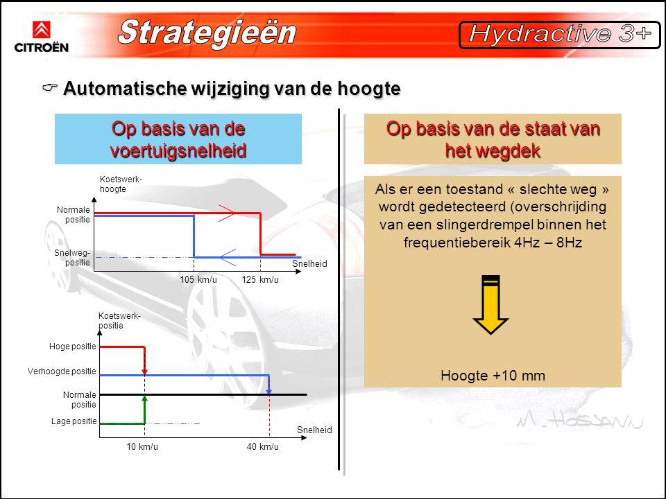 Strategieën Hydractive 3+  Automatische wijziging van de hoogte