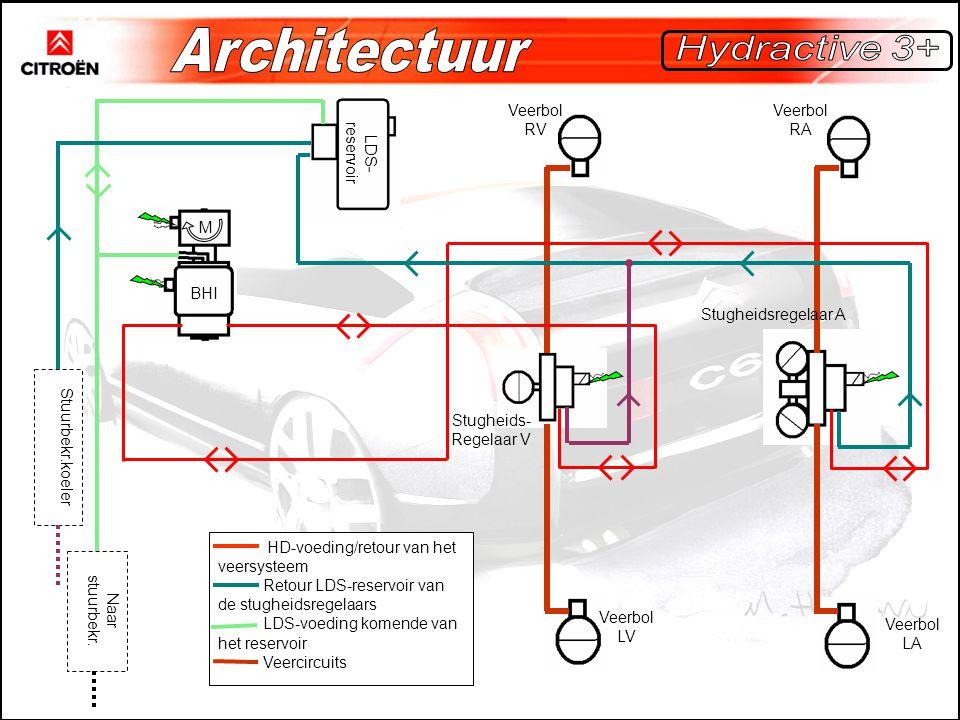 Architectuur Hydractive 3+ Veerbol RV Veerbol RA LDS-reservoir M BHI